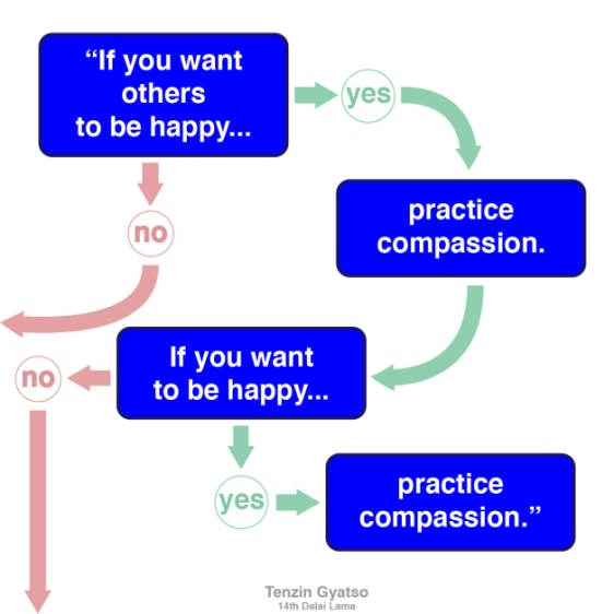 """""""If you want others to be happy, practice compassion. If you want to be happy, practice compassion."""" - Tenzin Gyatso, 14th Dalai Lama"""
